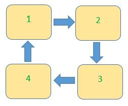 Nguyên lý luân canh trên ví dụ bốn giường